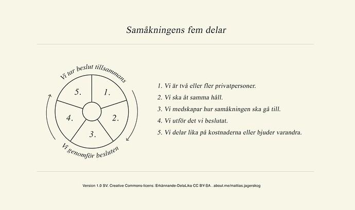 v1_SV_samakningens_fem_delar